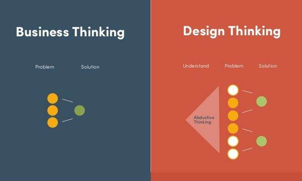 the-design-thinking-innovation-HorizonTechs